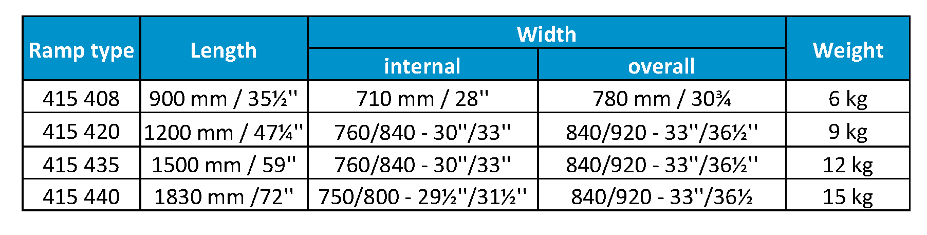 Dimensions and weight of Jetmarine shop ramp